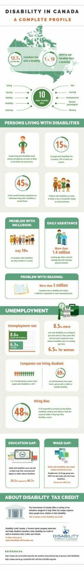 Disability Statistics in Canada